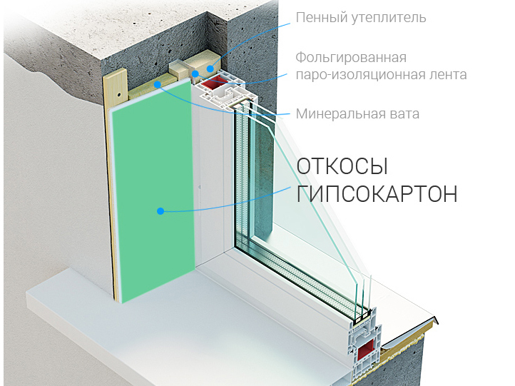 Схема откоса из гипсокартона